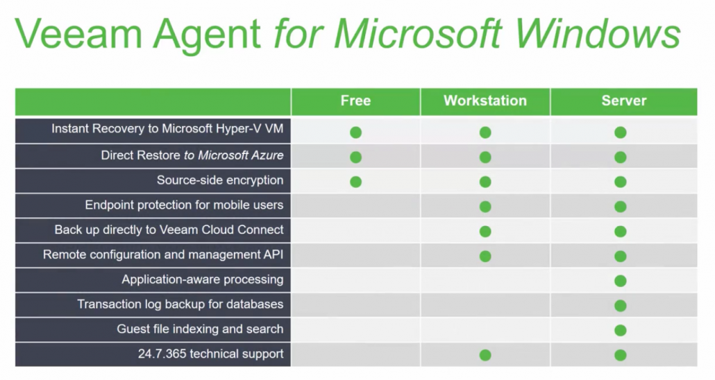 Veeam Agents (Endpoint Backup)