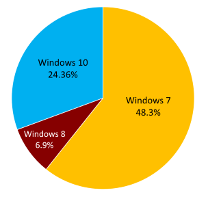 Windows 7 Netmarketshare results