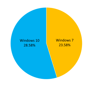 Windows 7 StatCounter Results